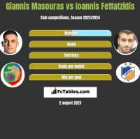 Giannis Masouras vs Giannis Fetfatzidis h2h player stats