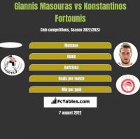 Giannis Masouras vs Konstantinos Fortounis h2h player stats