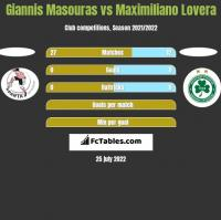 Giannis Masouras vs Maximiliano Lovera h2h player stats