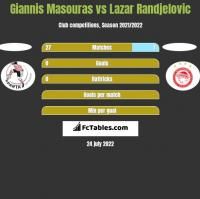 Giannis Masouras vs Lazar Randjelovic h2h player stats