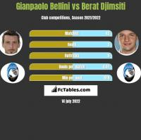 Gianpaolo Bellini vs Berat Djimsiti h2h player stats