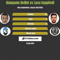 Gianpaolo Bellini vs Luca Ceppitelli h2h player stats