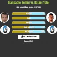 Gianpaolo Bellini vs Rafael Toloi h2h player stats