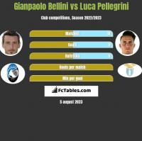 Gianpaolo Bellini vs Luca Pellegrini h2h player stats