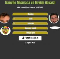 Gianvito Misuraca vs Davide Gavazzi h2h player stats
