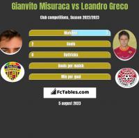 Gianvito Misuraca vs Leandro Greco h2h player stats