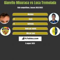 Gianvito Misuraca vs Luca Tremolada h2h player stats