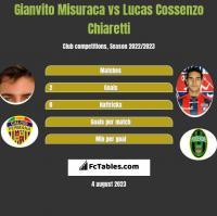 Gianvito Misuraca vs Lucas Cossenzo Chiaretti h2h player stats