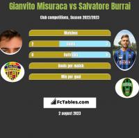Gianvito Misuraca vs Salvatore Burrai h2h player stats