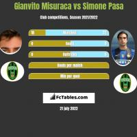 Gianvito Misuraca vs Simone Pasa h2h player stats