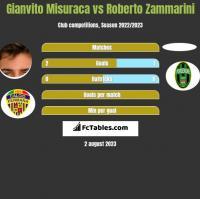 Gianvito Misuraca vs Roberto Zammarini h2h player stats