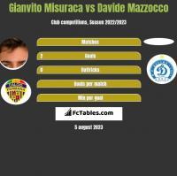 Gianvito Misuraca vs Davide Mazzocco h2h player stats