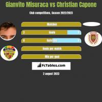 Gianvito Misuraca vs Christian Capone h2h player stats