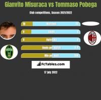 Gianvito Misuraca vs Tommaso Pobega h2h player stats