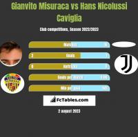 Gianvito Misuraca vs Hans Nicolussi Caviglia h2h player stats