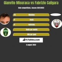 Gianvito Misuraca vs Fabrizio Caligara h2h player stats