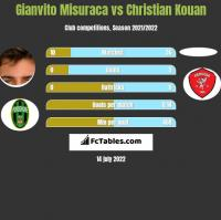 Gianvito Misuraca vs Christian Kouan h2h player stats