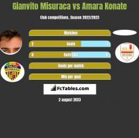 Gianvito Misuraca vs Amara Konate h2h player stats