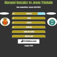 Giavanni Gonzalez vs Jesus Trindade h2h player stats