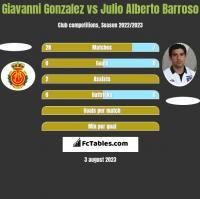 Giavanni Gonzalez vs Julio Alberto Barroso h2h player stats