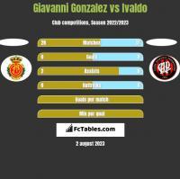 Giavanni Gonzalez vs Ivaldo h2h player stats