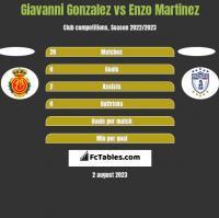 Giavanni Gonzalez vs Enzo Martinez h2h player stats