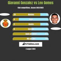 Giavanni Gonzalez vs Leo Gomes h2h player stats