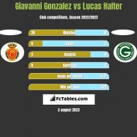 Giavanni Gonzalez vs Lucas Halter h2h player stats