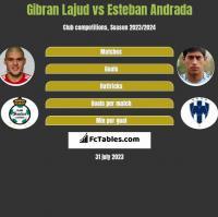 Gibran Lajud vs Esteban Andrada h2h player stats