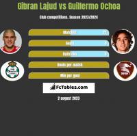 Gibran Lajud vs Guillermo Ochoa h2h player stats