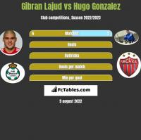 Gibran Lajud vs Hugo Gonzalez h2h player stats