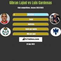 Gibran Lajud vs Luis Cardenas h2h player stats