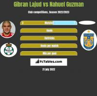 Gibran Lajud vs Nahuel Guzman h2h player stats