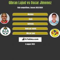 Gibran Lajud vs Oscar Jimenez h2h player stats