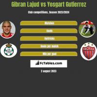 Gibran Lajud vs Yosgart Gutierrez h2h player stats