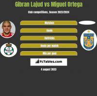 Gibran Lajud vs Miguel Ortega h2h player stats
