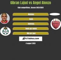 Gibran Lajud vs Angel Alonzo h2h player stats
