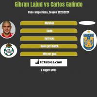 Gibran Lajud vs Carlos Galindo h2h player stats