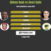 Gideon Baah vs Henri Aalto h2h player stats