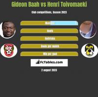 Gideon Baah vs Henri Toivomaeki h2h player stats