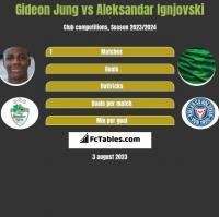 Gideon Jung vs Aleksandar Ignjovski h2h player stats