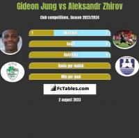 Gideon Jung vs Aleksandr Zhirov h2h player stats