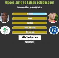 Gideon Jung vs Fabian Schleusener h2h player stats