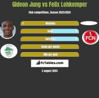 Gideon Jung vs Felix Lohkemper h2h player stats