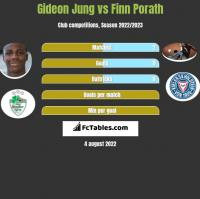 Gideon Jung vs Finn Porath h2h player stats