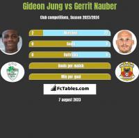 Gideon Jung vs Gerrit Nauber h2h player stats