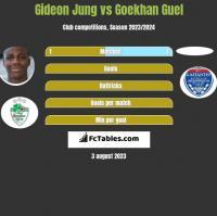 Gideon Jung vs Goekhan Guel h2h player stats