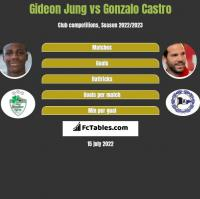 Gideon Jung vs Gonzalo Castro h2h player stats