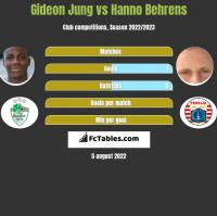 Gideon Jung vs Hanno Behrens h2h player stats