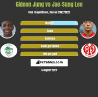 Gideon Jung vs Jae-Sung Lee h2h player stats